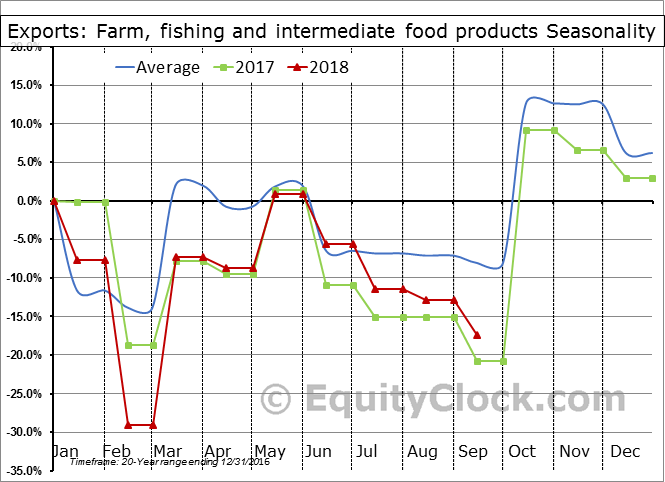 Farm, fishing and intermediate food products Seasonal Chart