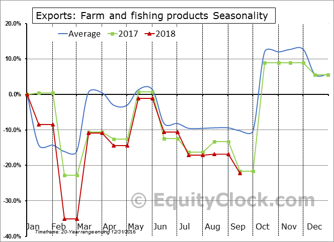 Farm and fishing products Seasonal Chart