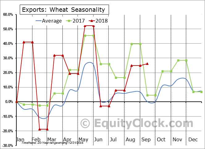 Wheat Seasonal Chart