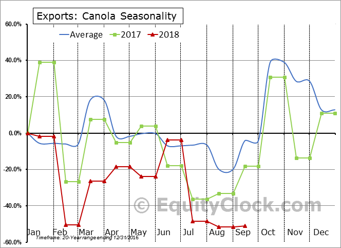 Canola Seasonal Chart