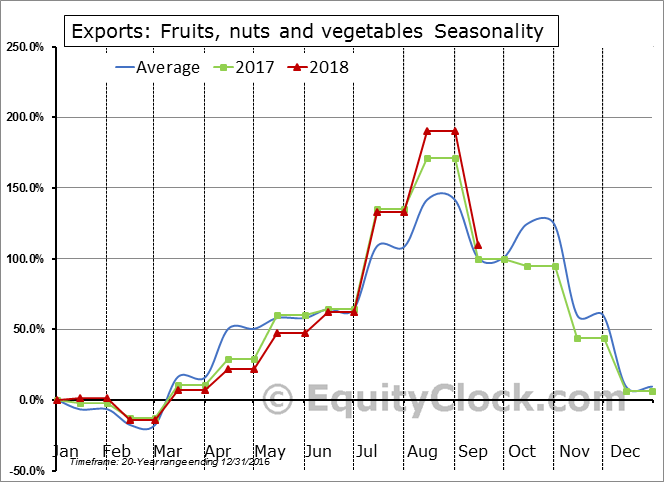 Fruits, nuts and vegetables Seasonal Chart