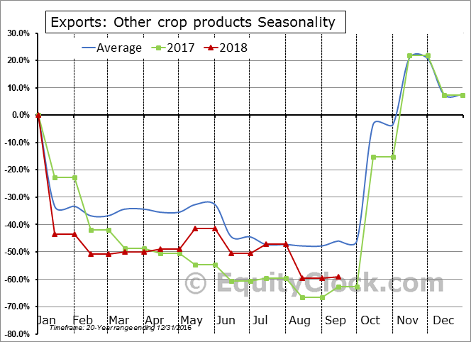 Other crop products Seasonal Chart