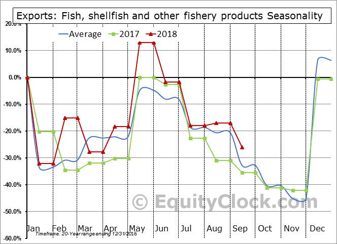 Fish, shellfish and other fishery products Seasonal Chart