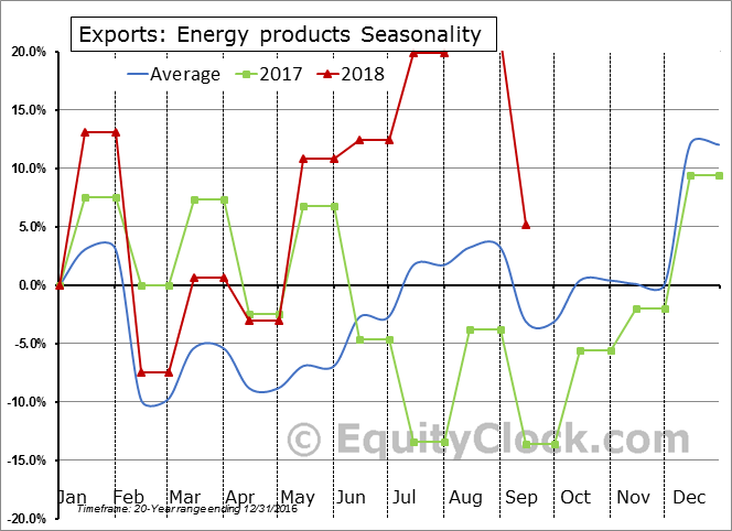 Energy products Seasonal Chart