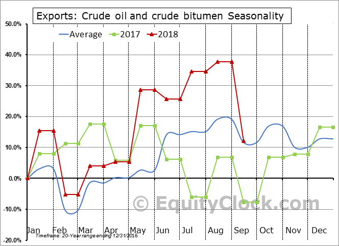 Crude oil and crude bitumen Seasonal Chart