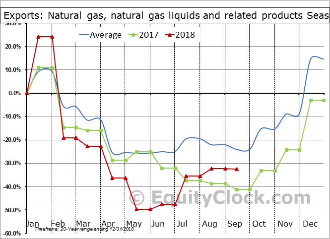 Natural gas, natural gas liquids and related products Seasonal Chart