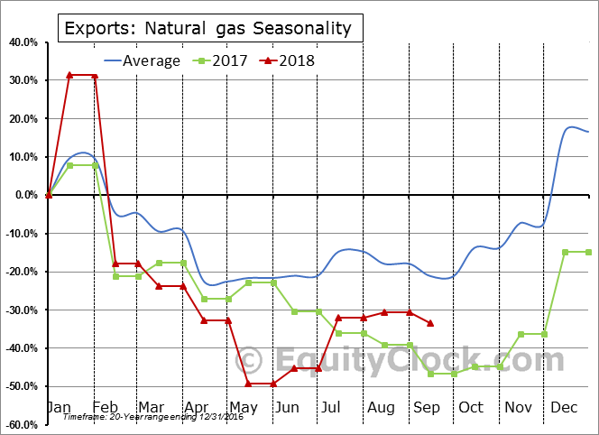 Natural gas Seasonal Chart