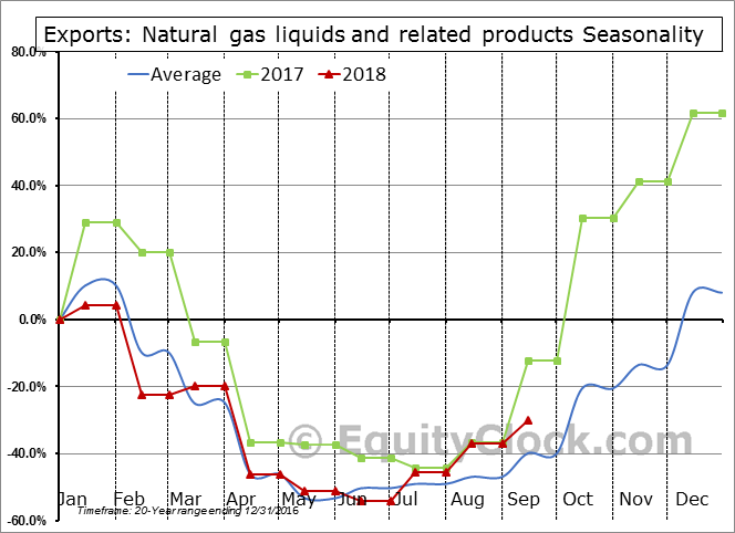 Natural gas liquids and related products Seasonal Chart