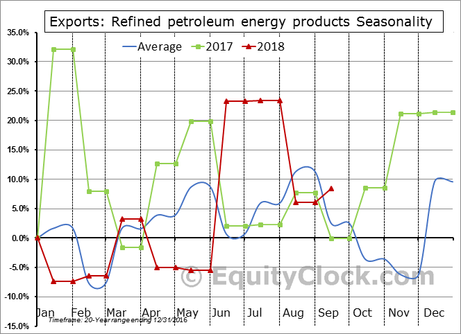 Refined petroleum energy products Seasonal Chart