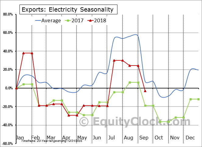 Electricity Seasonal Chart