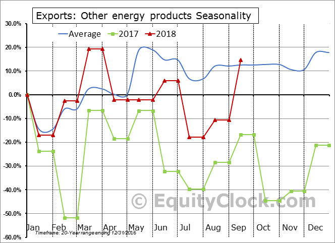 Other energy products Seasonal Chart