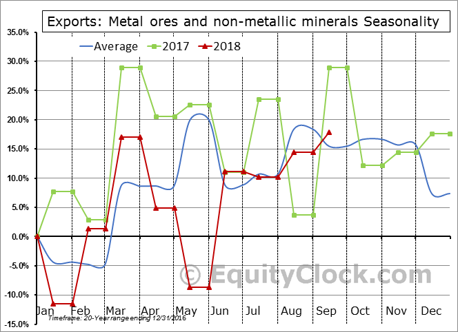 Metal ores and non-metallic minerals Seasonal Chart