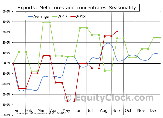 Metal ores and concentrates Seasonal Chart