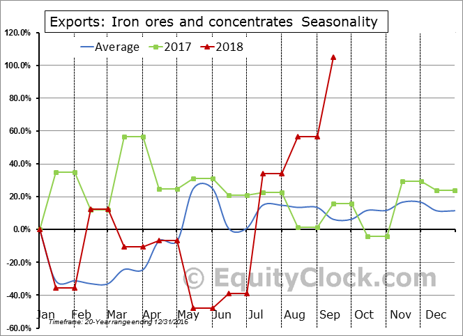 Iron ores and concentrates Seasonal Chart