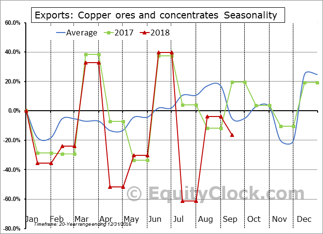 Copper ores and concentrates Seasonal Chart