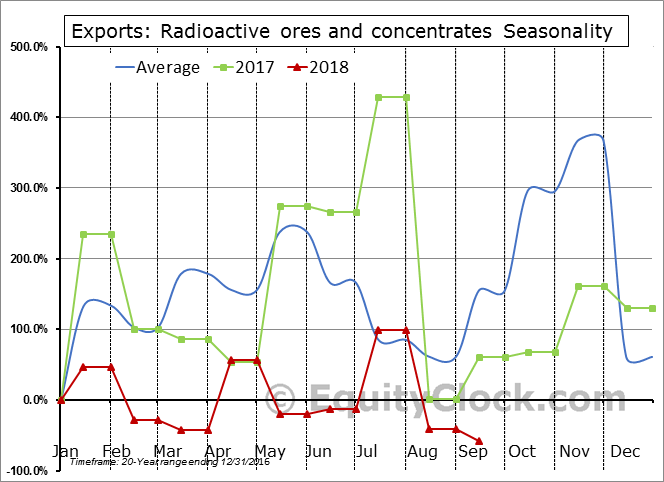Radioactive ores and concentrates Seasonal Chart
