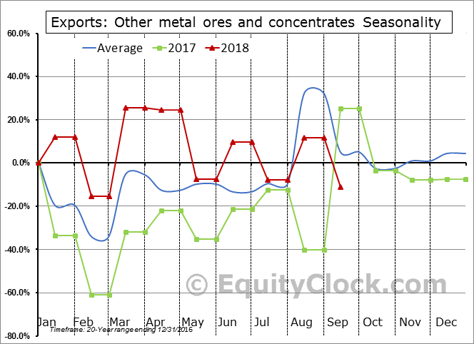 Other metal ores and concentrates Seasonal Chart
