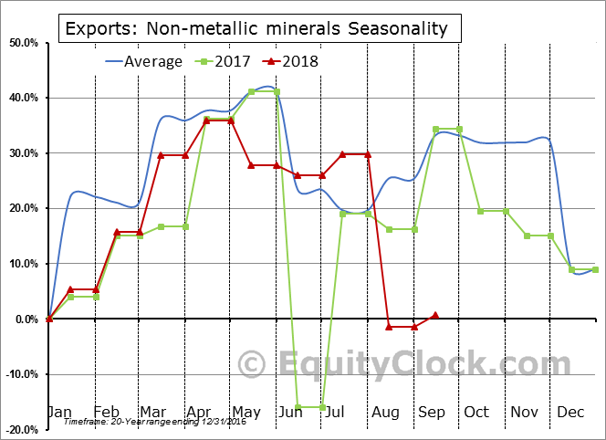 Non-metallic minerals Seasonal Chart