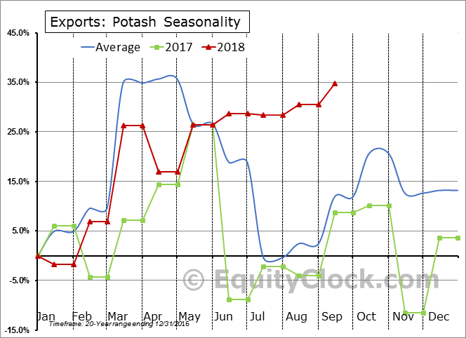 Potash Seasonal Chart