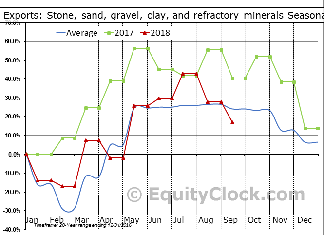 Stone, sand, gravel, clay, and refractory minerals Seasonal Chart
