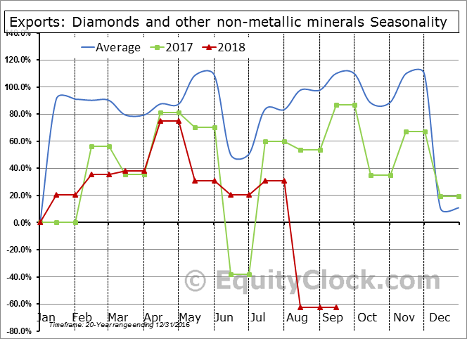 Diamonds and other non-metallic minerals Seasonal Chart