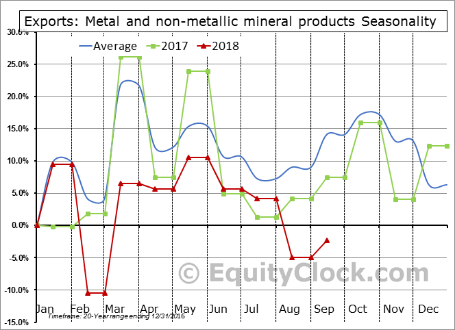 Metal and non-metallic mineral products Seasonal Chart
