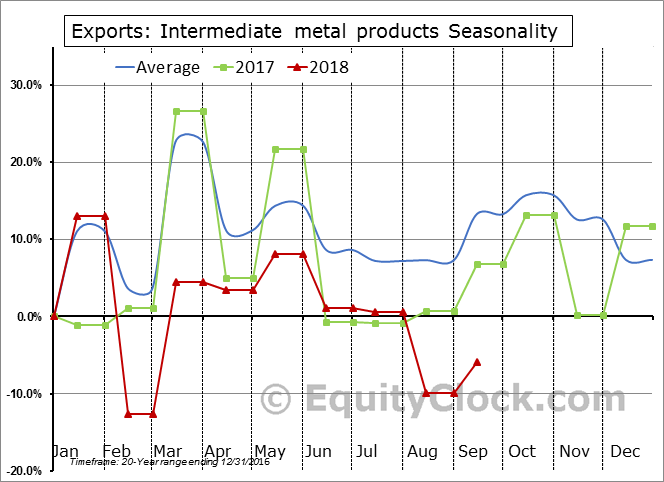 Intermediate metal products Seasonal Chart