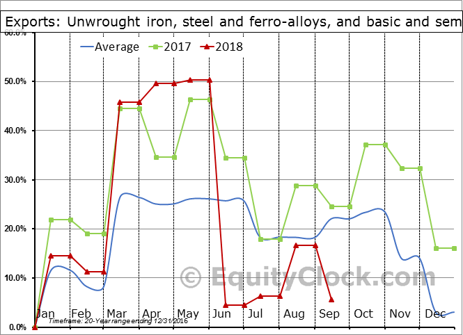 Unwrought iron, steel and ferro-alloys, and basic and semi-finished ferrous metal products Seasonal Chart