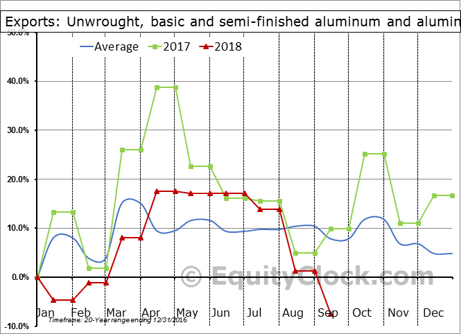 Unwrought, basic and semi-finished aluminum and aluminum-alloy products Seasonal Chart