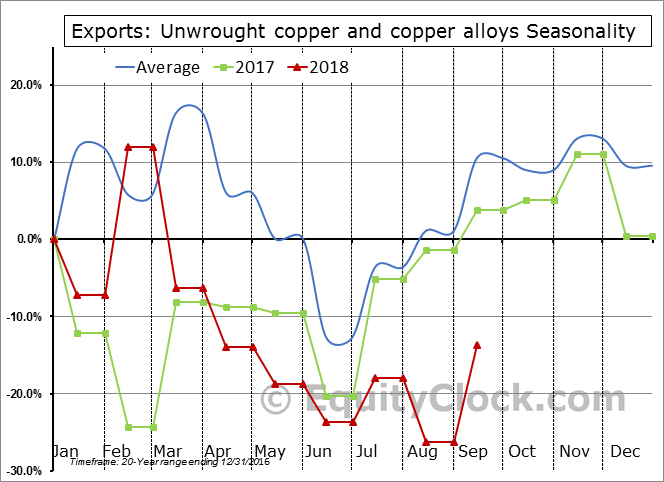 Unwrought copper and copper alloys Seasonal Chart