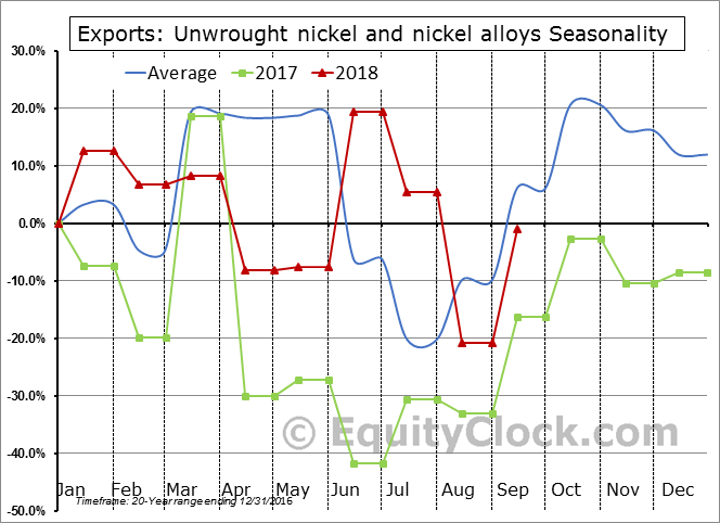 Unwrought nickel and nickel alloys Seasonal Chart
