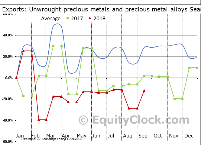 Unwrought precious metals and precious metal alloys Seasonal Chart