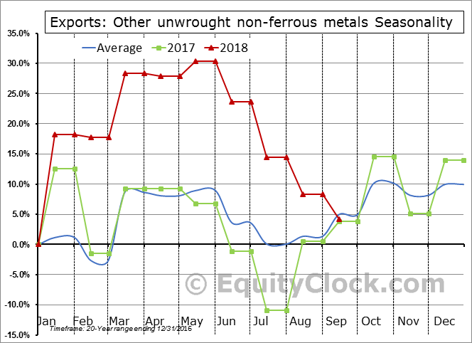 Other unwrought non-ferrous metals Seasonal Chart
