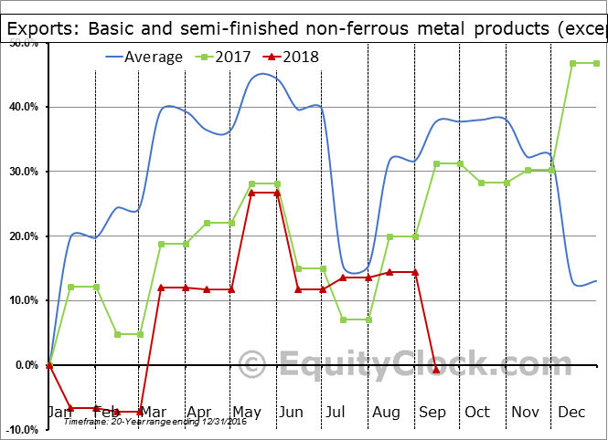 Basic and semi-finished non-ferrous metal products (except aluminum) Seasonal Chart
