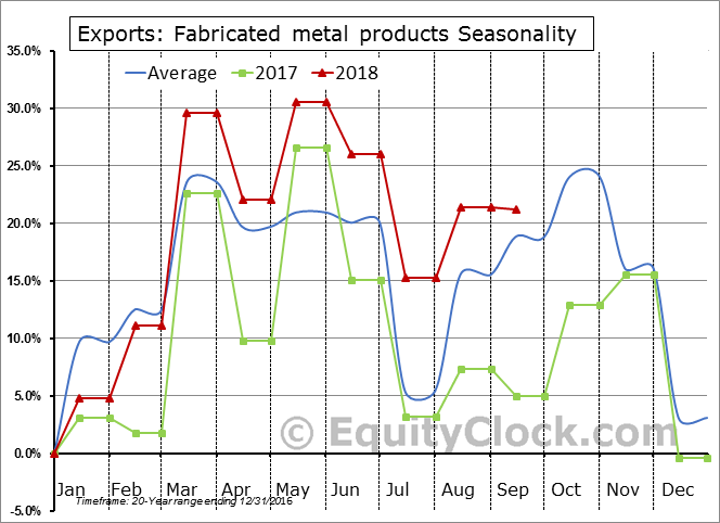 Fabricated metal products Seasonal Chart