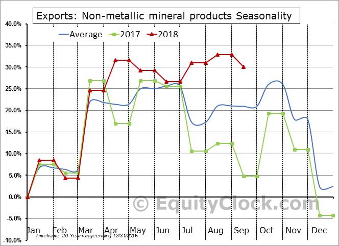 Non-metallic mineral products Seasonal Chart