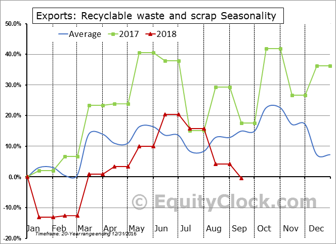 Recyclable waste and scrap Seasonal Chart