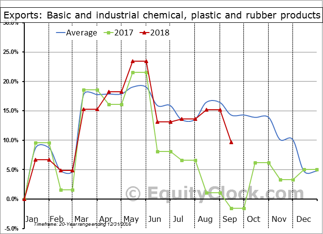 Basic and industrial chemical, plastic and rubber products Seasonal Chart