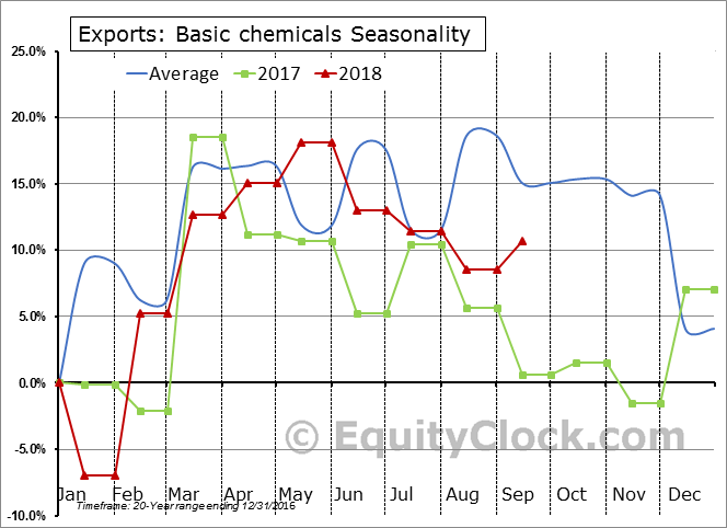 Basic chemicals Seasonal Chart