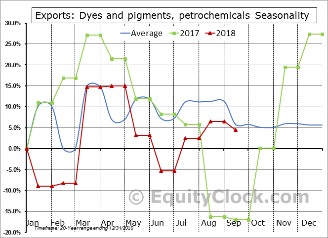 Dyes and pigments, petrochemicals Seasonal Chart