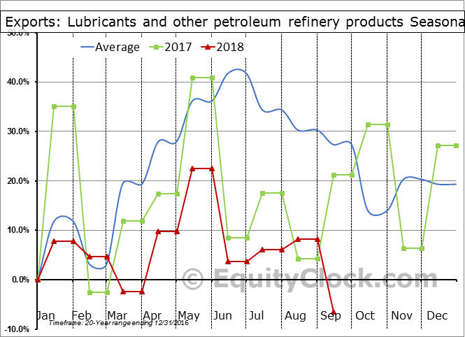 Lubricants and other petroleum refinery products Seasonal Chart