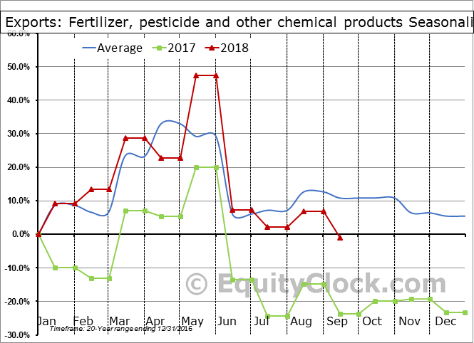 Fertilizer, pesticide and other chemical products Seasonal Chart