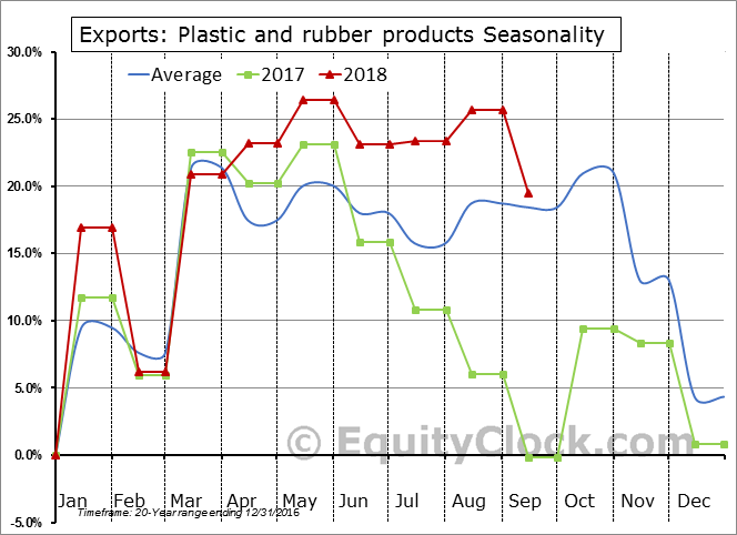 Plastic and rubber products Seasonal Chart