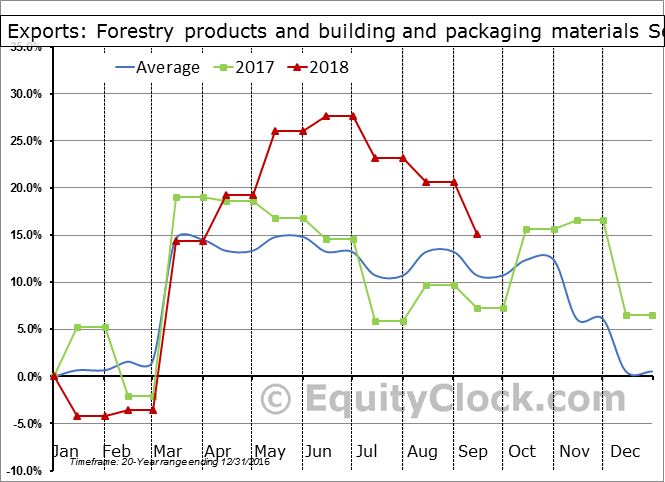 Forestry products and building and packaging materials Seasonal Chart