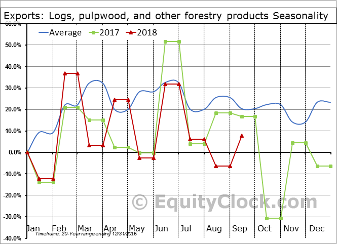 Logs, pulpwood, and other forestry products Seasonal Chart