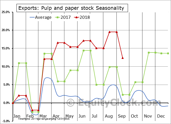 Pulp and paper stock Seasonal Chart