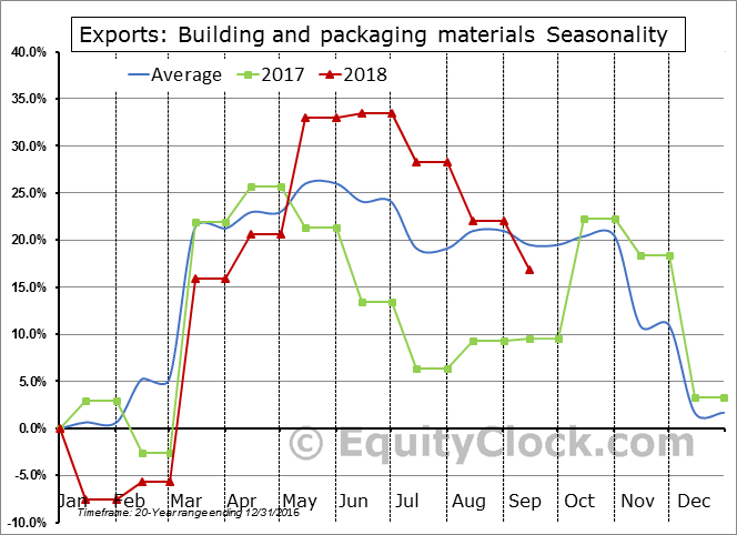 Building and packaging materials Seasonal Chart