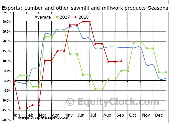 Lumber and other sawmill and millwork products Seasonal Chart