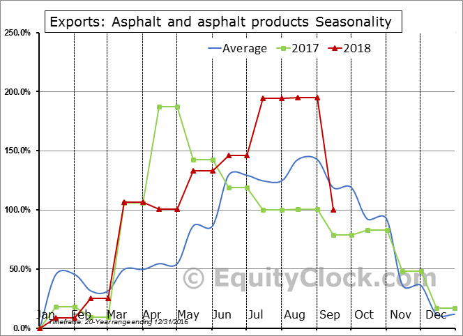 Asphalt and asphalt products Seasonal Chart