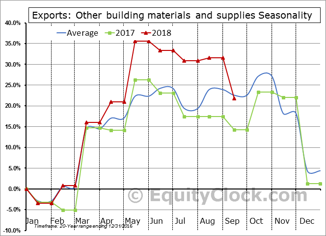 Other building materials and supplies Seasonal Chart